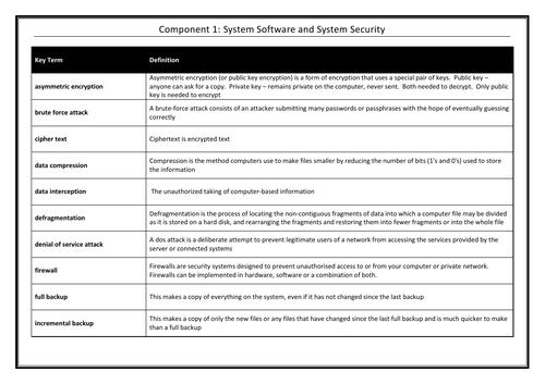 OCR J276 GCSE Computer Science Key Terms Glossary Component 1- Bundle
