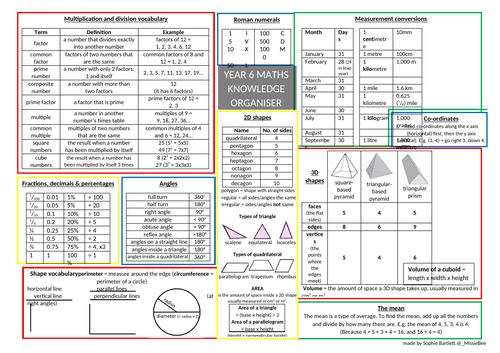 Y6 KS2 Maths Knowledge Organiser for SATs