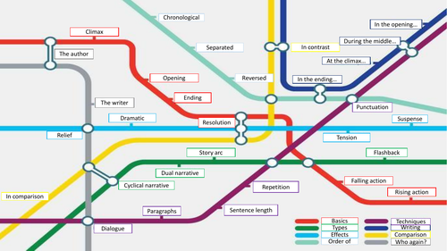 Structural Devices English Literature/Language tube map