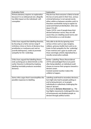 AQA A2 Sociology- Crime and Deviance: Labelling Theory