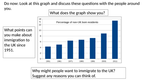 *Full Lesson* Push and Pull Factors of Immigration (KS3 Geography)