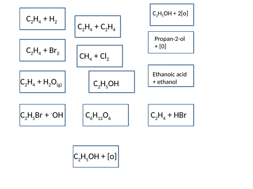 AS / Year 12 Chemistry Reactions Card Sort