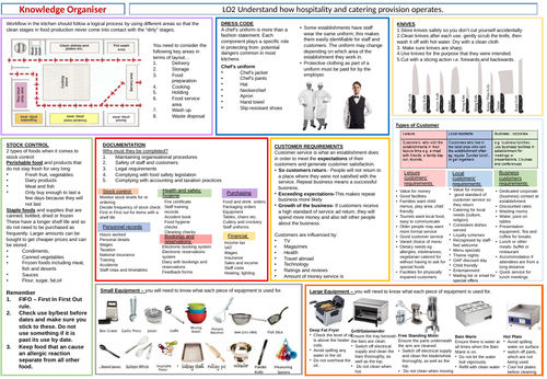 LO2 Hospitality and Catering L1/2 Knowledge Organiser