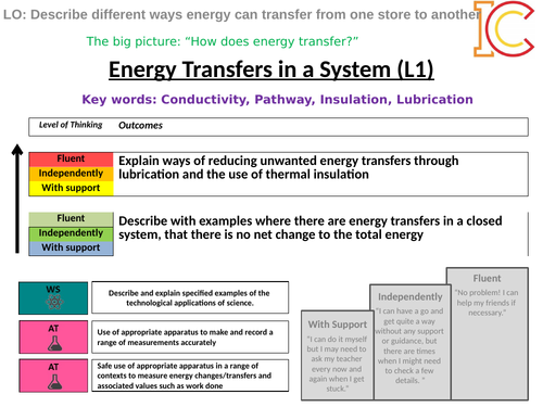 Energy 09 - Energy Transfers in a system AQA New Physics 9-1