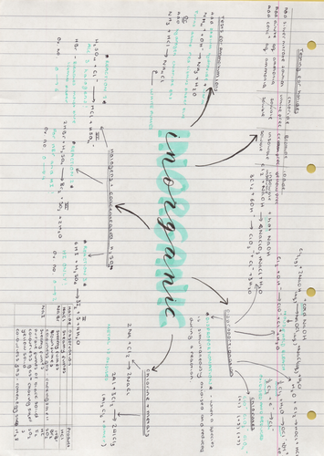 Edexcel A-level Chemistry Revision Mind Map