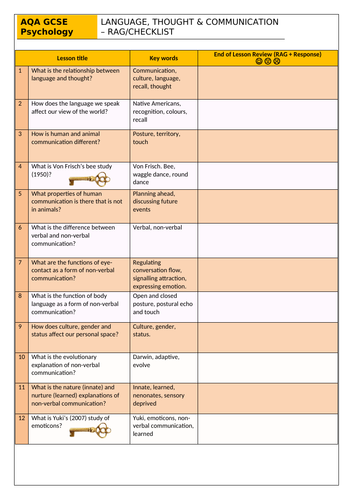 Language, Thought and Communication RAG sheet