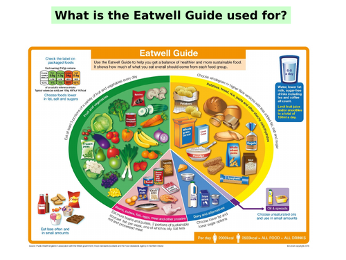KS3 Food & Nutrition Eat Well Guide Lesson