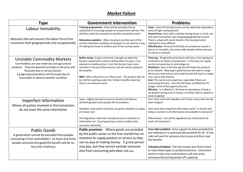 Market failure/Externality summary sheet
