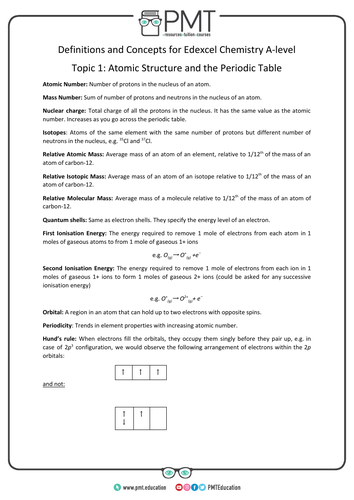 Edexcel A-level Chemistry Definitions