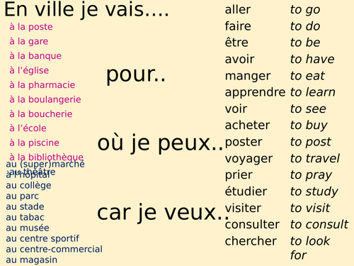 KS3 French -Sentence builder- Basic verbs, places, people ,opinions