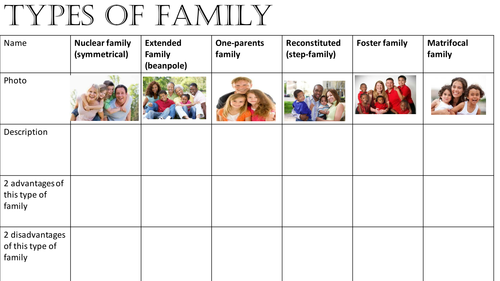 Sociology - Family Introduction (types of family and demographic trends)