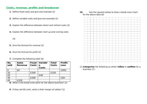 Revenue, costs and breakeven