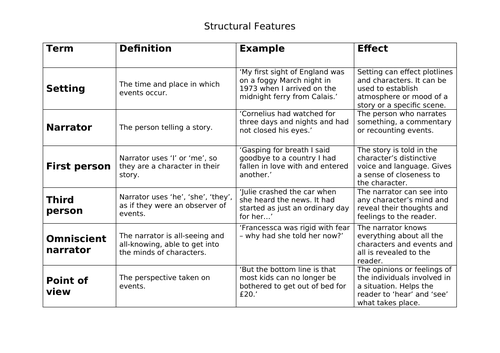 Structural features and their effect.