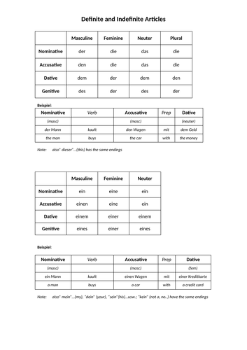German Reference Sheet and Examples - Definite and Indefinite Articles