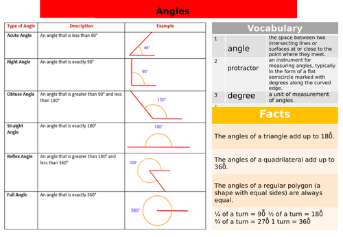 Angles Knowledge Organiser