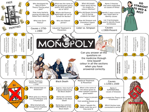 Medicine Through Time Monopoly