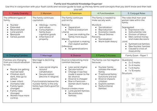 Eduqas GCSE Sociology Knowledge Organisers for Paper 1 and Paper 2