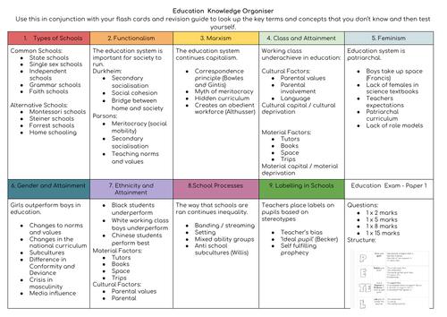 Eduqas GCSE Sociology Paper 1 Knowledge Organisers