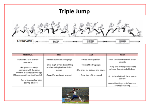 Athletics- Triple Jump