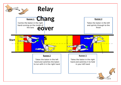 Athletics- Relay Card