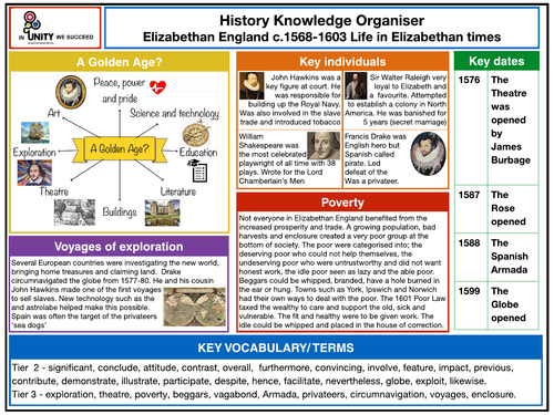 Elizabethan Life Knowledge Organiser