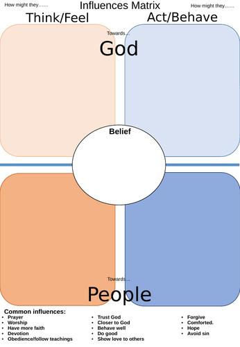 AQA GCSE RE RS - Revision - Influences Matrix Beliefs