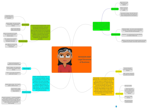 Legal Structure of Business Mind Map