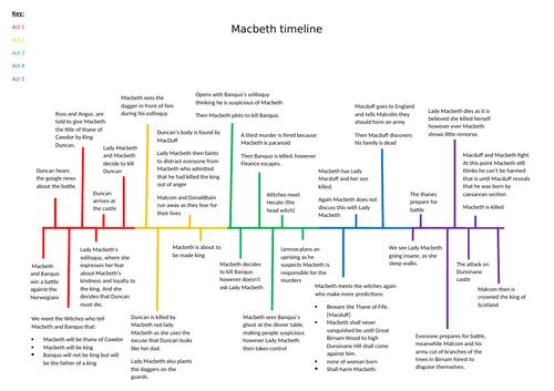 Macbeth Timeline