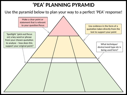 'PEA' planning pyramid
