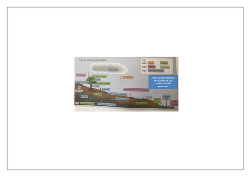 Geography A Level - Water and Carbon cycles intro lessons