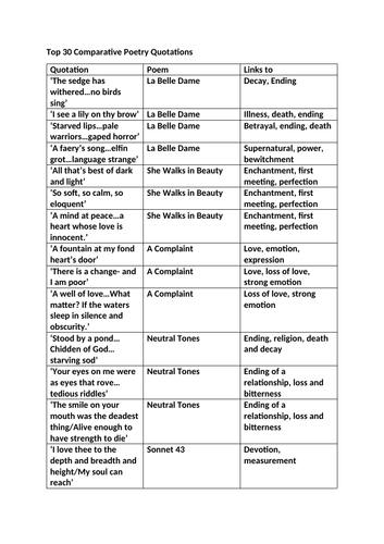 GCSE Edexcel Relationships Poetry Revision Pack