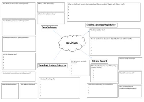 Revision mind map Edexcel Business (9-1) topic 1.1 Enterprise and Entrepreneurship
