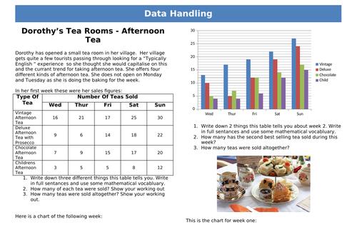 Afternoo Tea - Functional Skills EL3 Data Handling