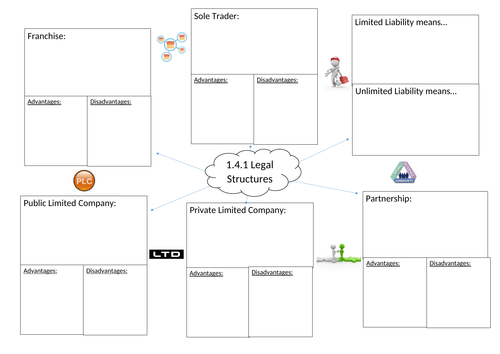 Revision mind map Edexcel Business (9-1) topic 1.4 Making the business effective (Part 2)