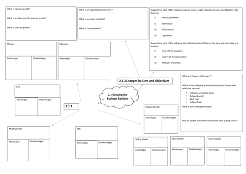 Revision mind map Edexcel Business (9-1). Topic 2.1 growing the business
