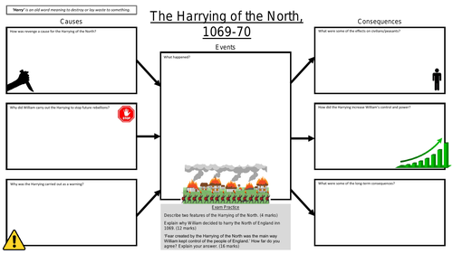 GCSE History Anglo-Saxon and Norman England: Harrying of the North Revision Sheet/Mat