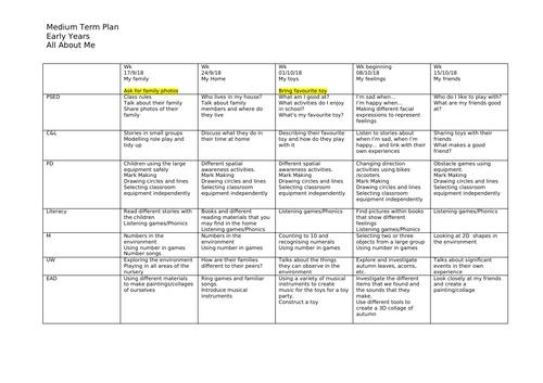Medium Term Planning - All About Me Nursery