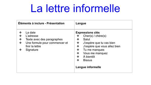 Formats Writing Ab initio/SL IB