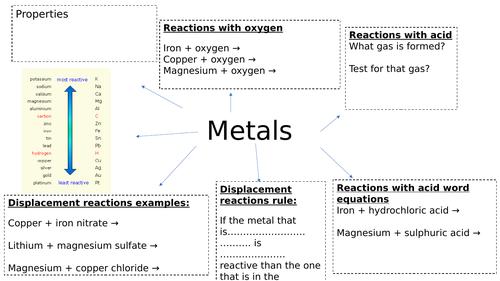 metals summary