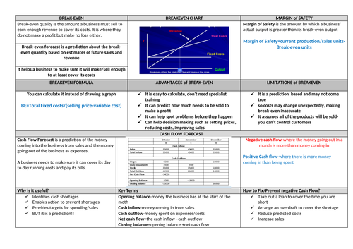 Knowledge Organisers for OCR Business Unit 2 Operations, Finance and Influences