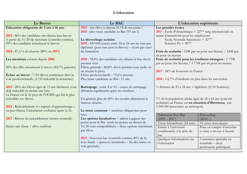 French - A level - Education - mat (statistics - facts - questions) speaking exam