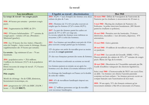 French - A level - Monde du travail - mat (statistics - facts - questions) speaking exam