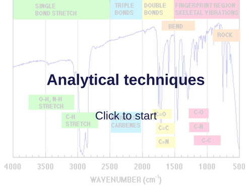 AQA AS Level Unit 3 Section 4 Organic analysis: Infrared, High resolution mass spec, Required prac 6