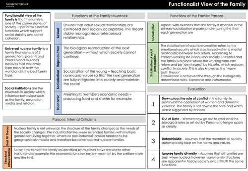 AQA A Level Sociology - Family and Households - Completed Knowledge Organisers
