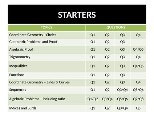 GCSE 9-1 Maths Higher Level Starters (Target 8-9)
