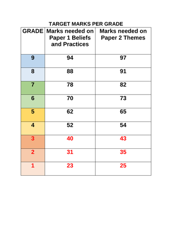 AQA (A) 9-1 GCSE Religious Studies MARKS PER GRADE NEEDED CHART