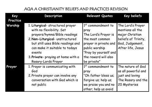 AQA A 9-1 GCSE RS CHRISTIANITY KNOWLEDGE ORGANISER