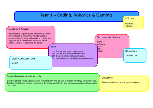 Year 1 Full Computing Scheme of Work including Lesson Plans