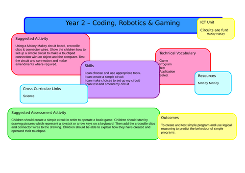 Year 2 - Computing Scheme of Work - Full Year Planning