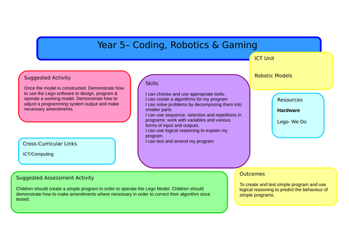 Year 5 - Computing - Full Scheme of Work with Lesson Plans